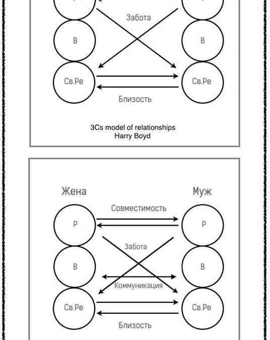 Модели отношений (эффективная модель супружества)