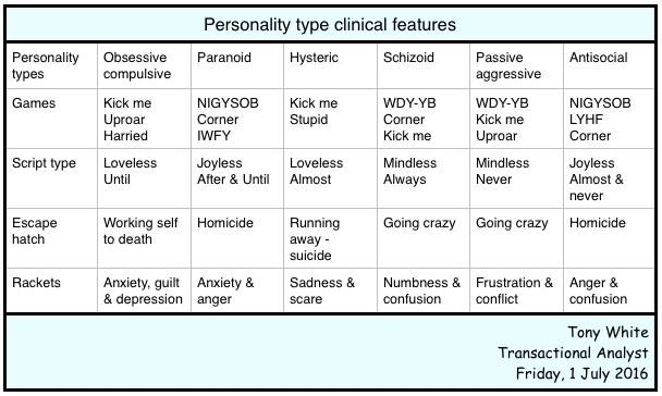 Personality types clinical features (Tony White)