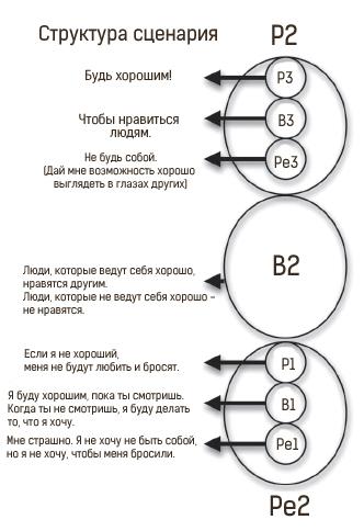 Помогая раскрыть структуру сценария