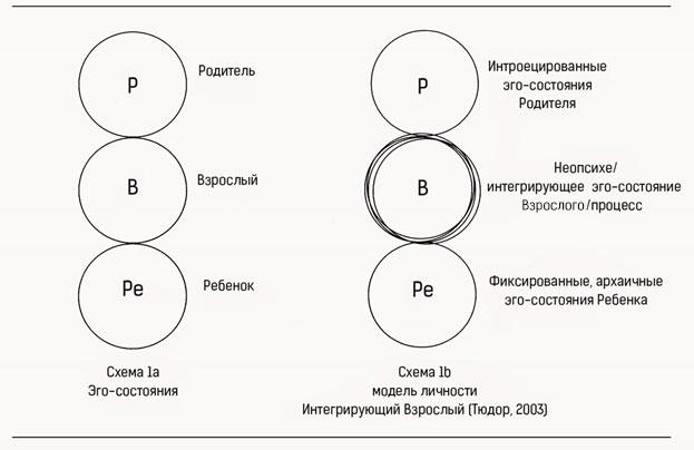 Модель трех эго-состояний и Интегрирующий Взрослый