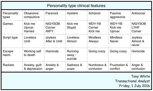 Клинические черты типов личности (Tony White)