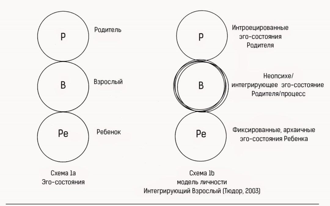 Два типа модели эго-состояний в Трансакционном Анализе: определения